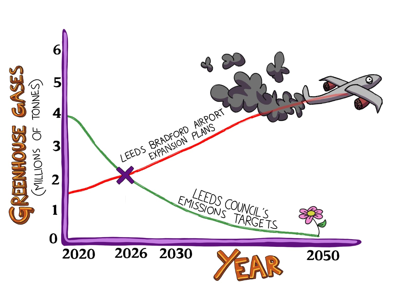 Chart states that the greenhouse gases from Leeds Bradford airport exceed Leeds council targets for emissions reduction