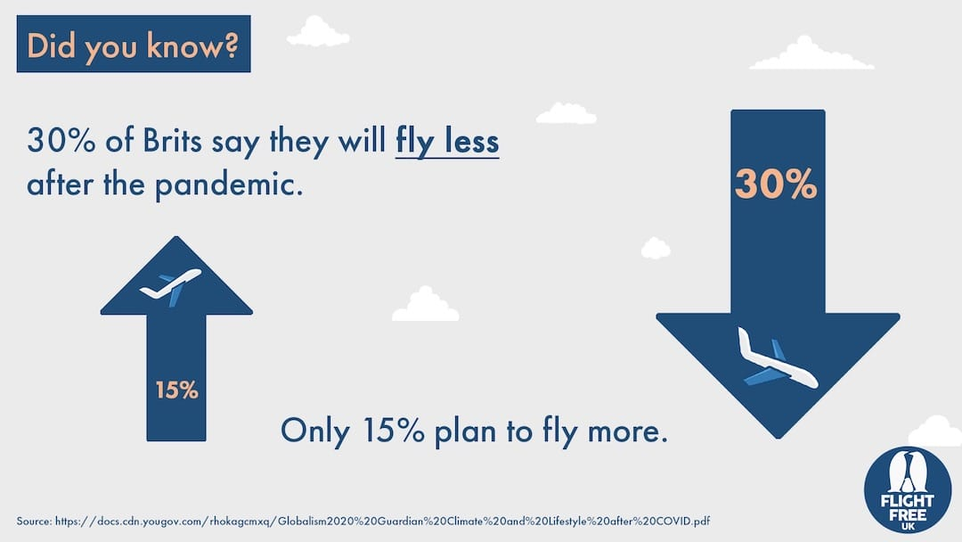 Did you know? 30 percent of Brits say they will fly less after the pandemic. Only 15% plan to fly more.